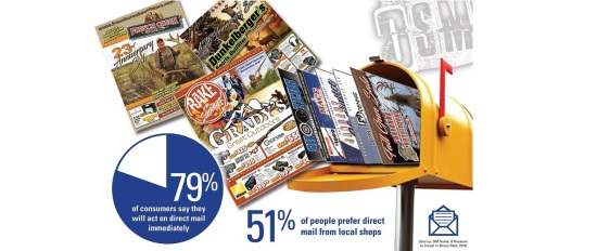 79% of consumers say they will act on Direct Mail immediately